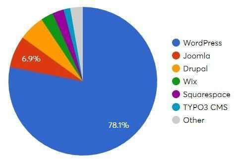 WordPress SEO搜索引擎优化最全教程